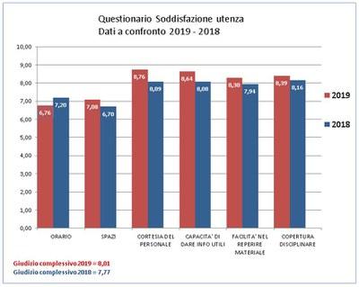 Il grafico mette a confronto i dati del Questionario soddisfazione utenti 2019 e 2018